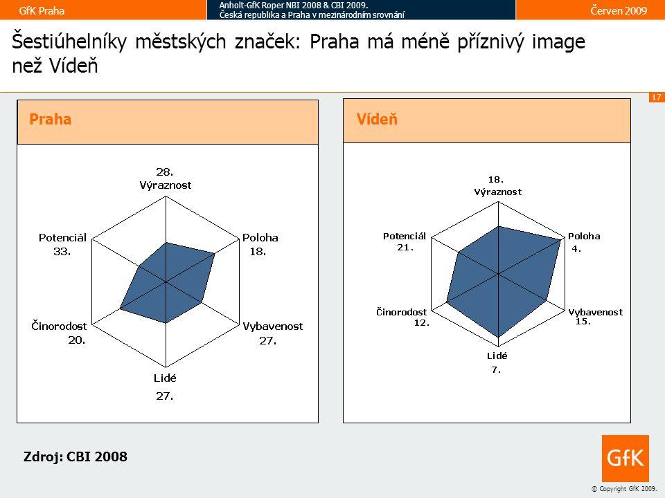 Šestiúhelníky městských značek: Praha má méně příznivý image než Vídeň