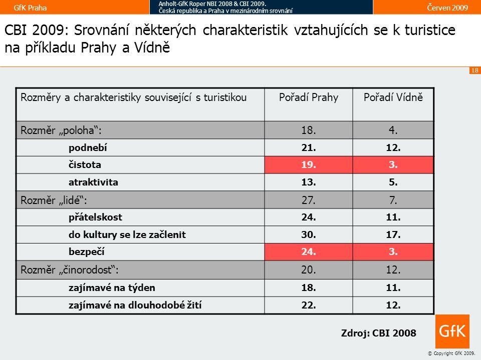 CBI 2009: Srovnání některých charakteristik vztahujících se k turistice na příkladu Prahy a Vídně