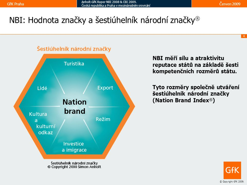 NBI: Hodnota značky a šestiúhelník národní značky®