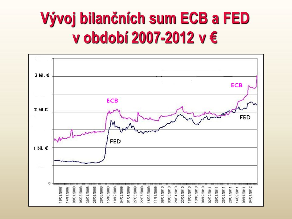 Vývoj bilančních sum ECB a FED v období 2007-2012 v €