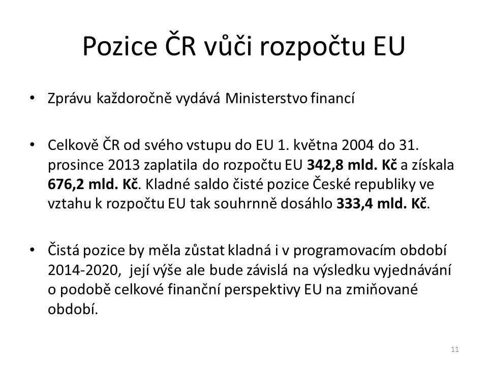 Pozice ČR vůči rozpočtu EU