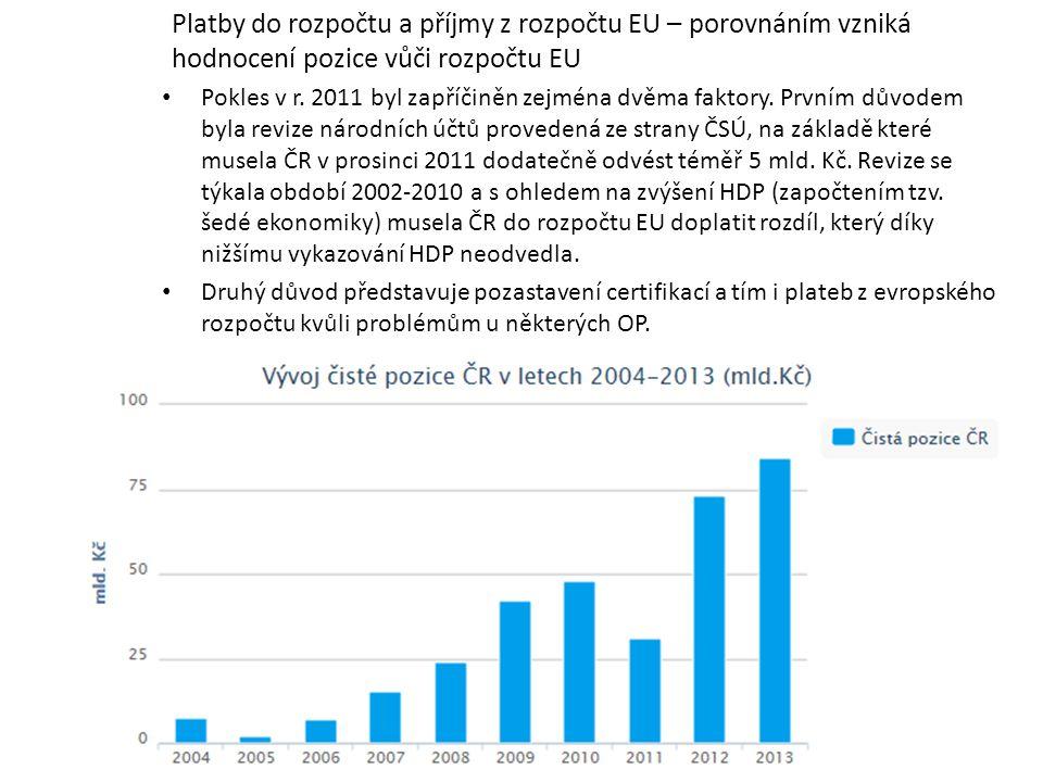 Platby do rozpočtu a příjmy z rozpočtu EU – porovnáním vzniká hodnocení pozice vůči rozpočtu EU