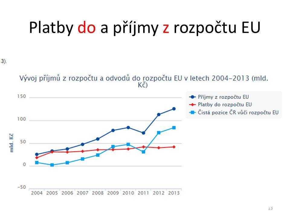 Platby do a příjmy z rozpočtu EU
