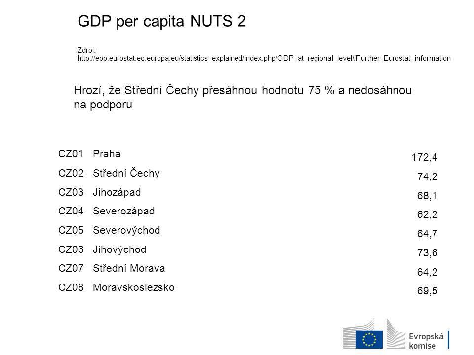 Hrozí, že Střední Čechy přesáhnou hodnotu 75 % a nedosáhnou na podporu