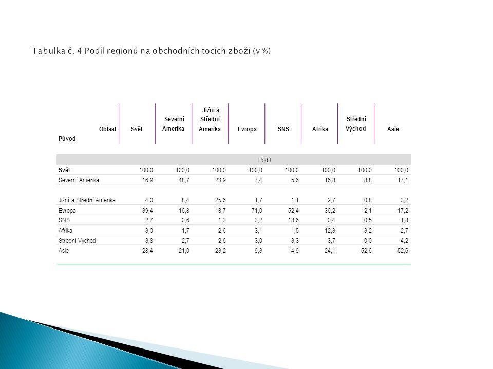 Tabulka č. 4 Podíl regionů na obchodních tocích zboží (v %)