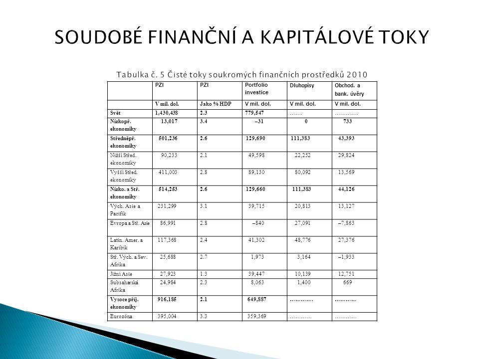SOUDOBÉ FINANČNÍ A KAPITÁLOVÉ TOKY Tabulka č