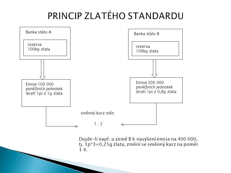 PRINCIP ZLATÉHO STANDARDU