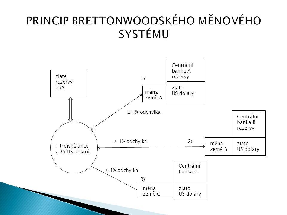 PRINCIP BRETTONWOODSKÉHO MĚNOVÉHO SYSTÉMU