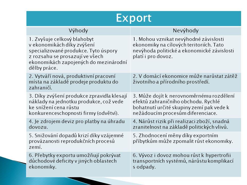 Export Výhody Nevýhody