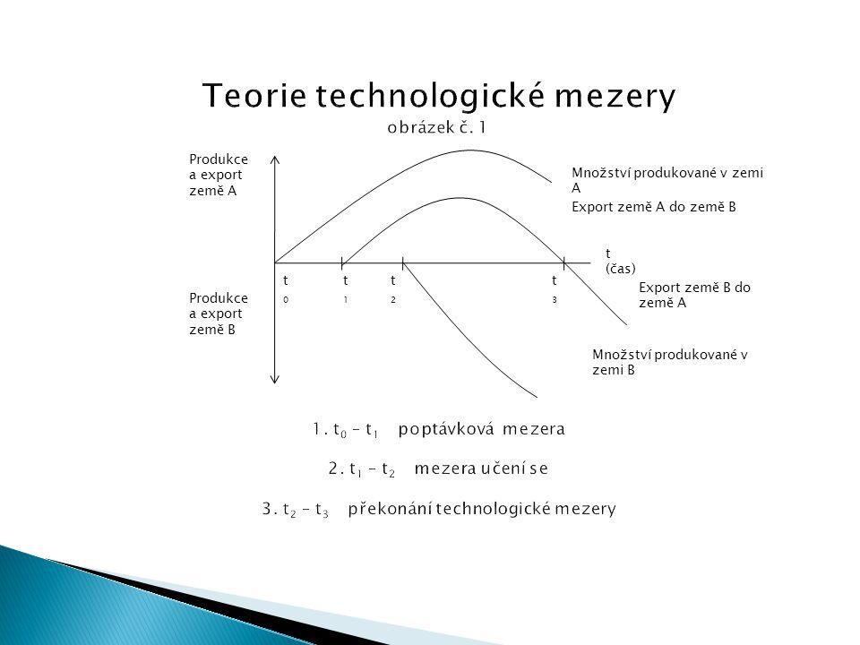 Teorie technologické mezery obrázek č. 1 1. t0 – t1