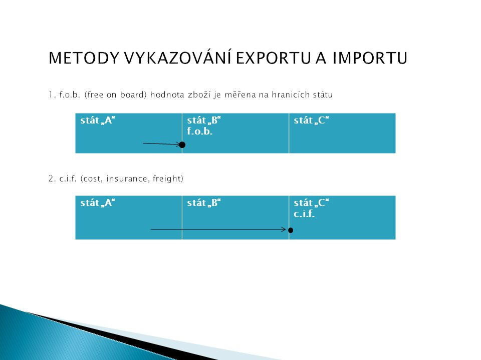 METODY VYKAZOVÁNÍ EXPORTU A IMPORTU 1. f. o. b