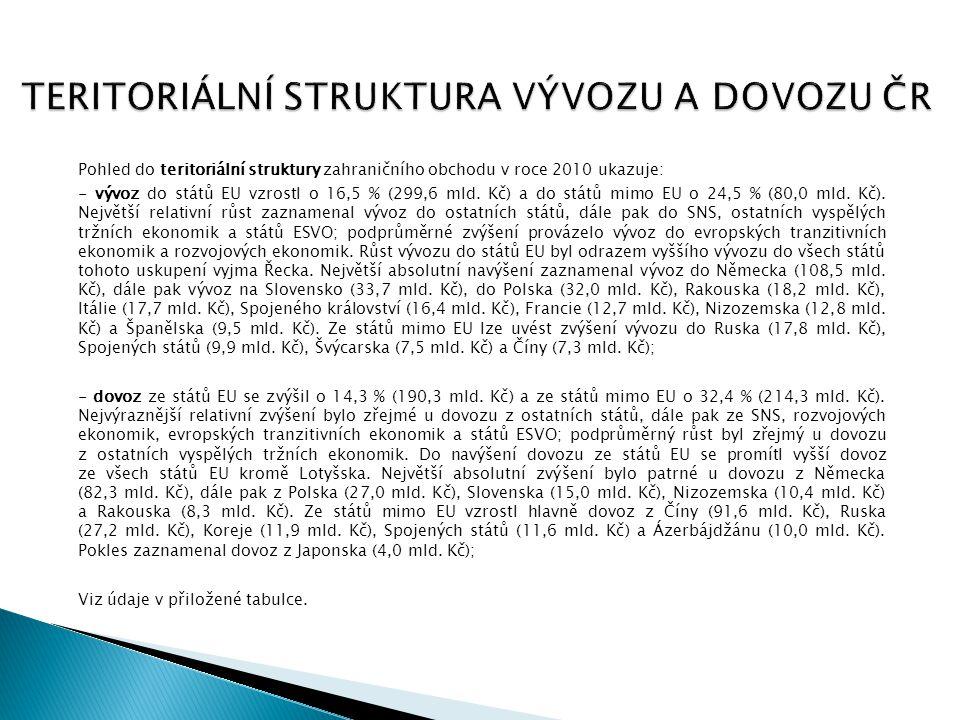 TERITORIÁLNÍ STRUKTURA VÝVOZU A DOVOZU ČR