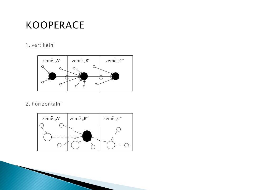 KOOPERACE 1. vertikální 2. horizontální