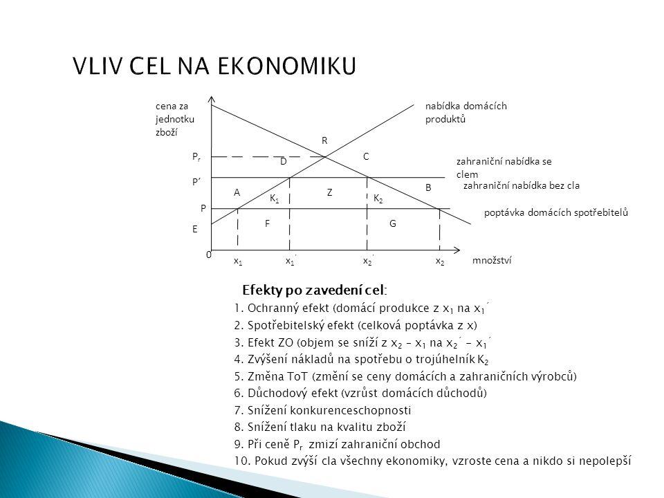 VLIV CEL NA EKONOMIKU Efekty po zavedení cel: cena za jednotku zboží