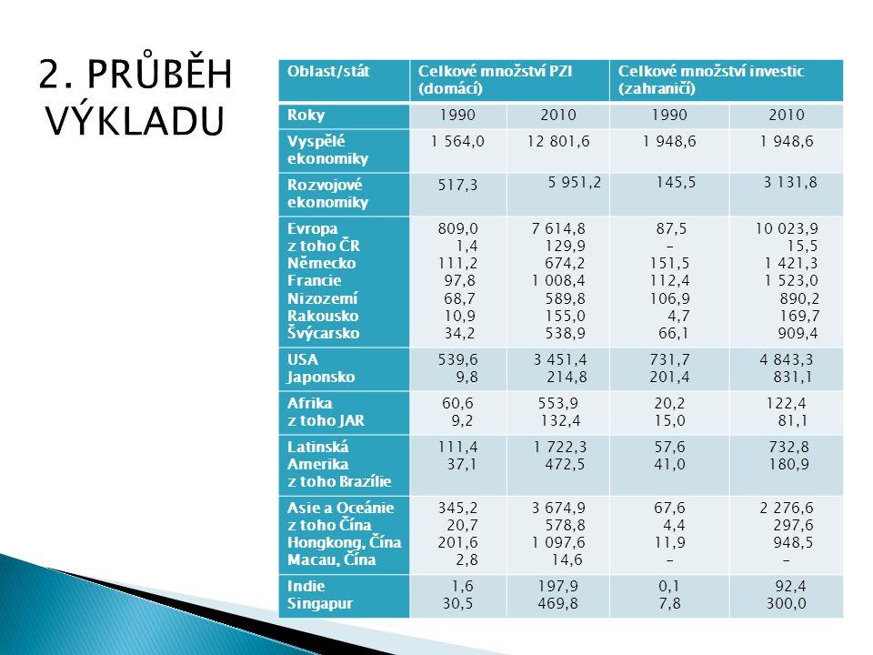 2. PRŮBĚH VÝKLADU Oblast/stát Celkové množství PZI (domácí)