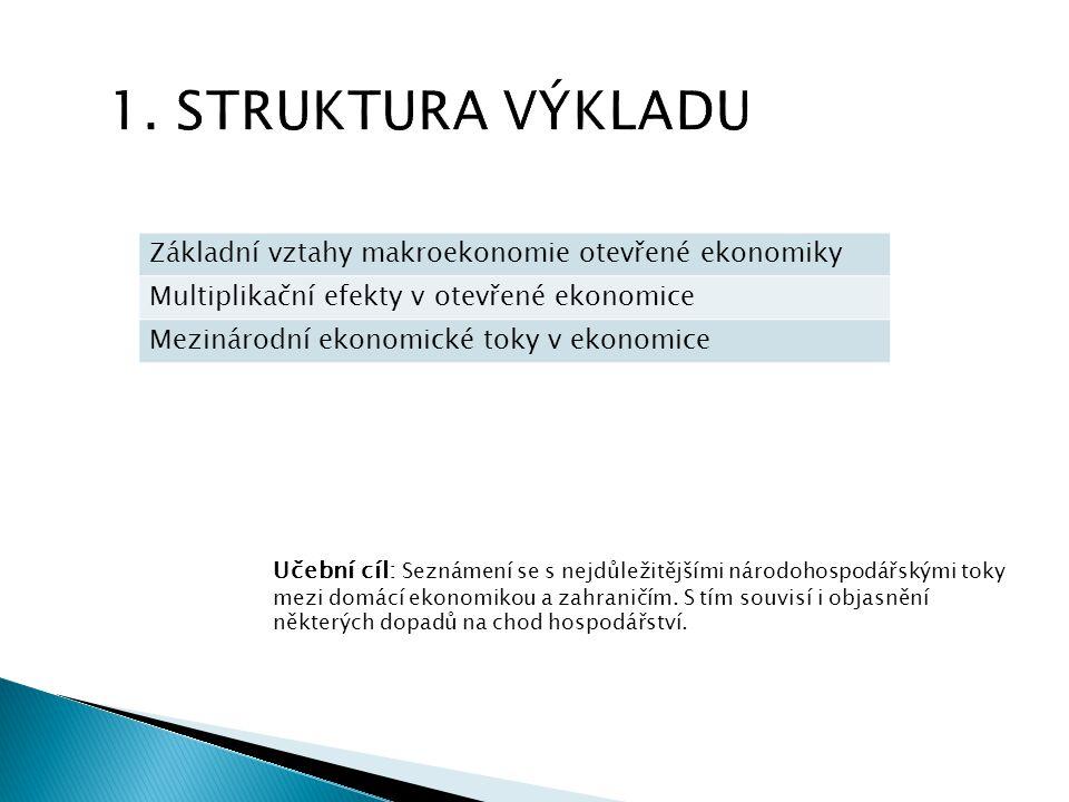 1. STRUKTURA VÝKLADU Základní vztahy makroekonomie otevřené ekonomiky