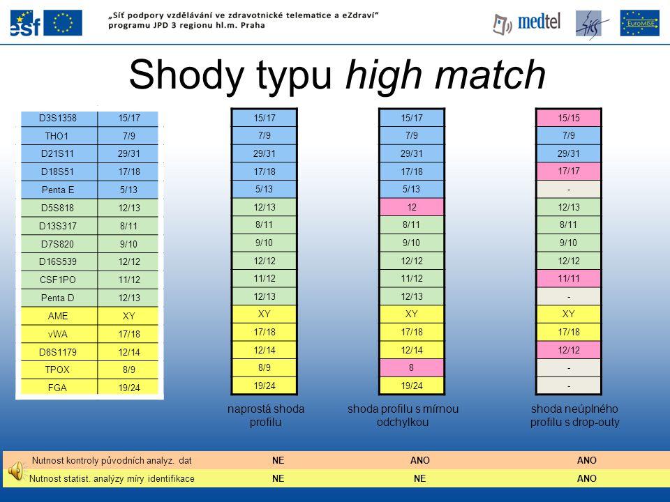 Shody typu high match naprostá shoda profilu