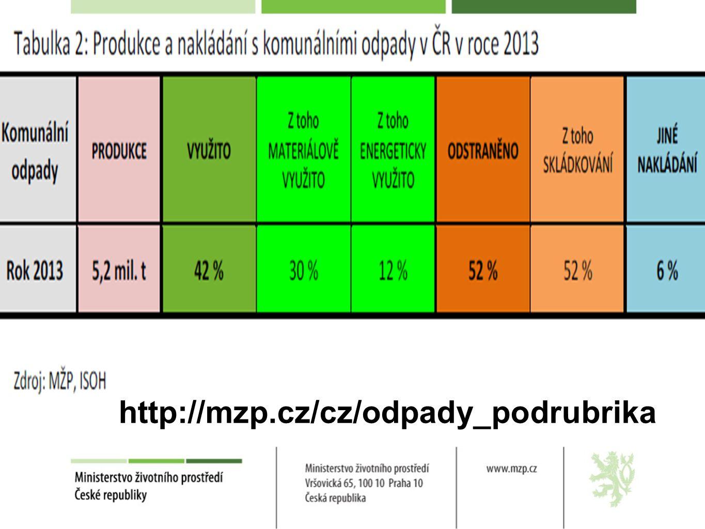 http://mzp.cz/cz/odpady_podrubrika