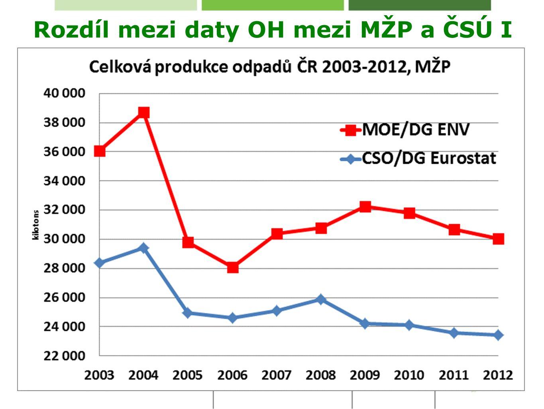 Rozdíl mezi daty OH mezi MŽP a ČSÚ I
