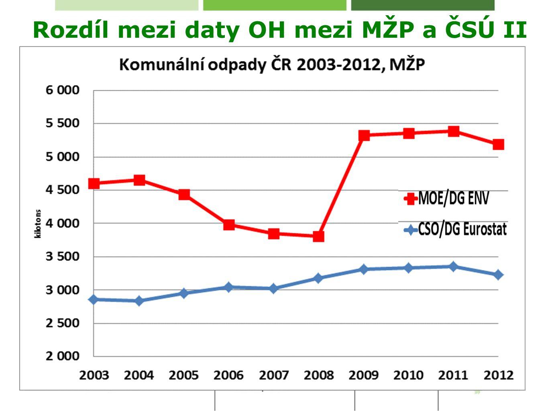 Rozdíl mezi daty OH mezi MŽP a ČSÚ II