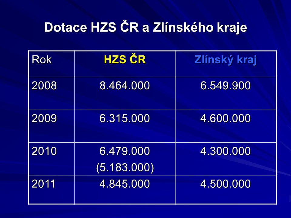 Dotace HZS ČR a Zlínského kraje
