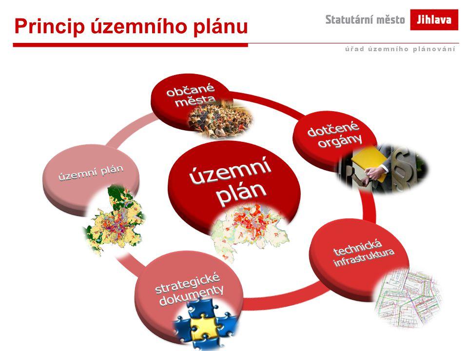 Princip územního plánu