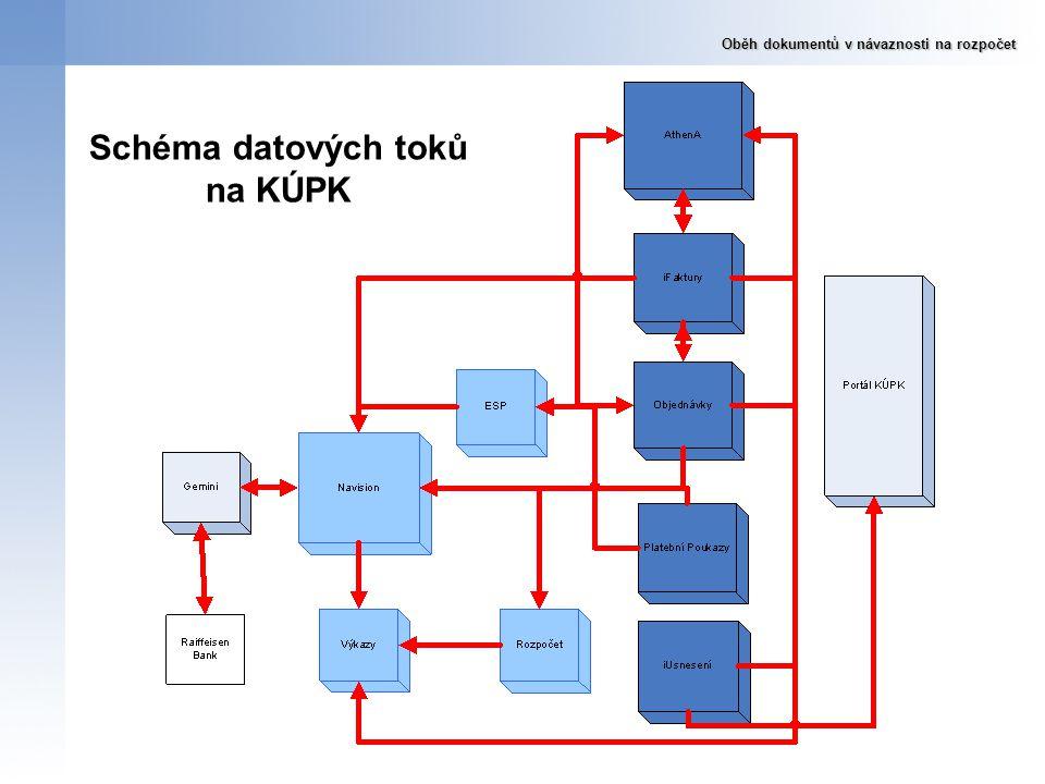 Schéma datových toků na KÚPK