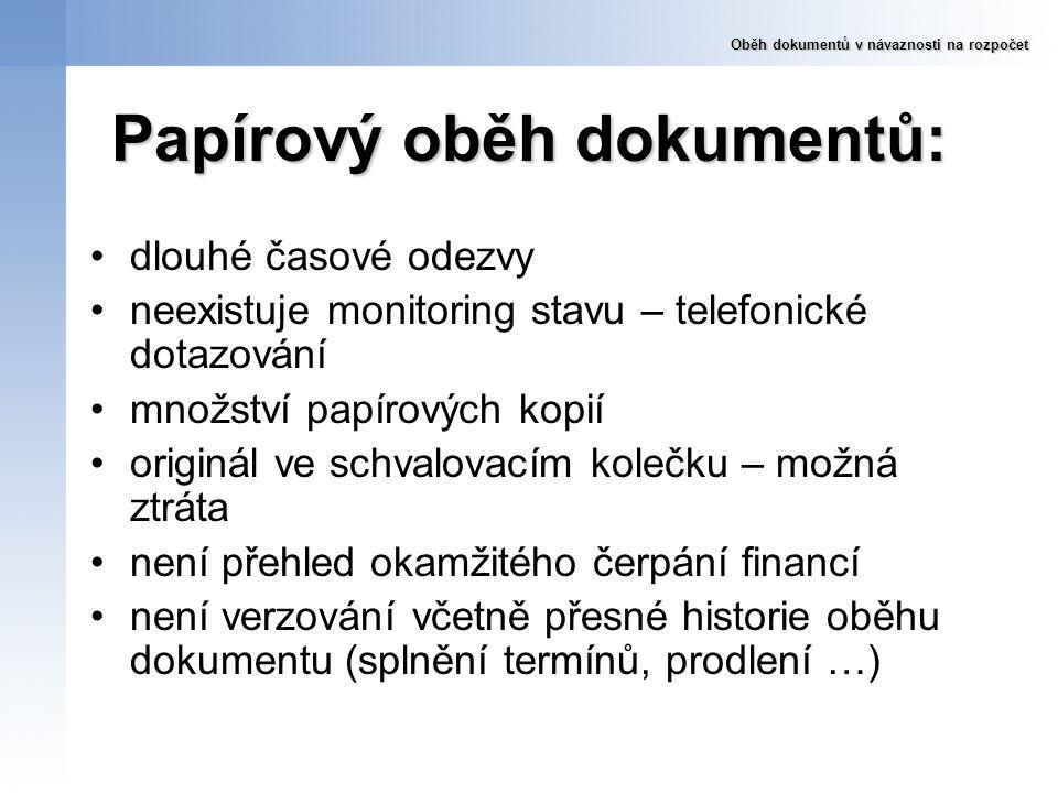 Papírový oběh dokumentů: