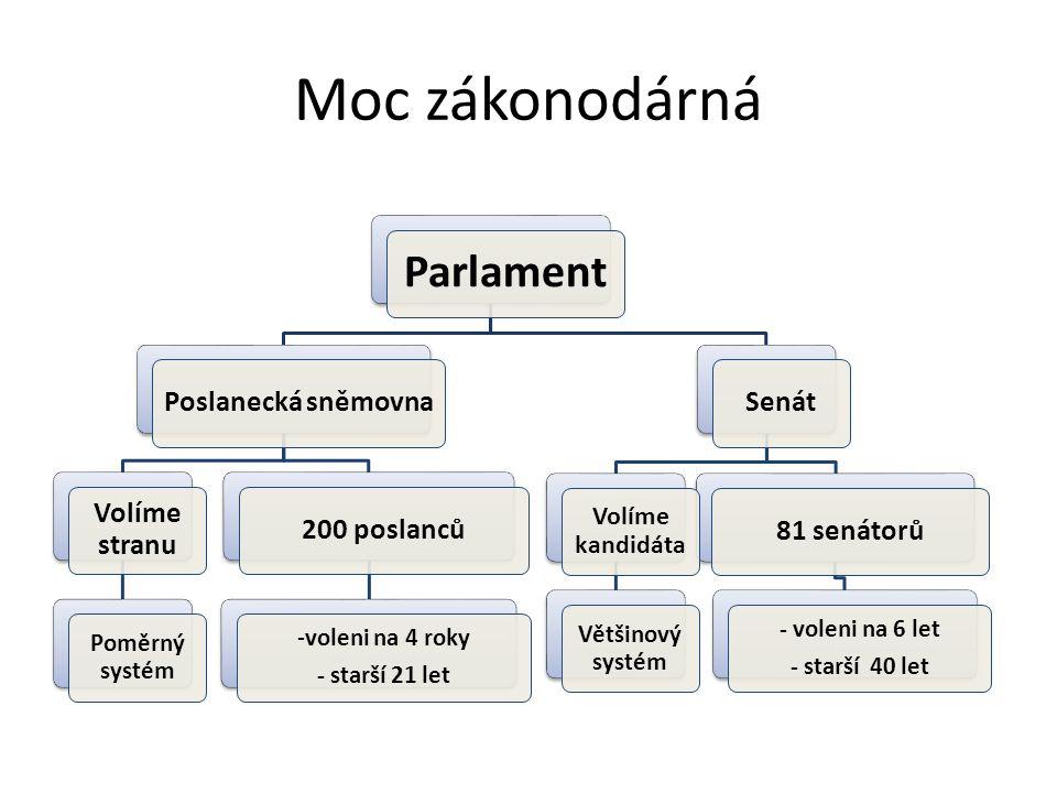Moc zákonodárná Parlament Poslanecká sněmovna Volíme stranu