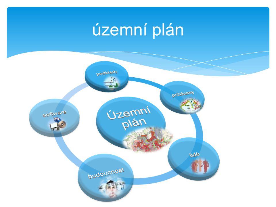 územní plán Územní plán podklady průzkumy lidé budoucnost software