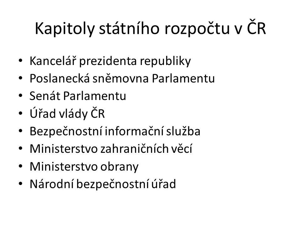 Kapitoly státního rozpočtu v ČR