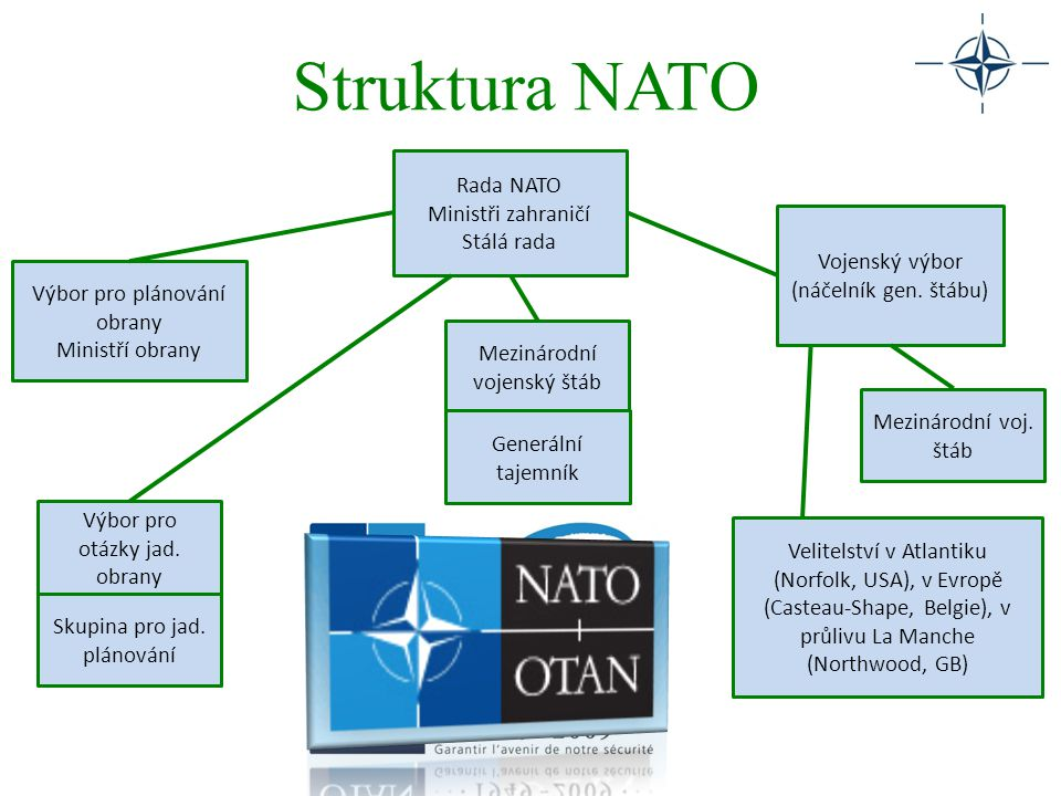 Struktura NATO Rada NATO Ministři zahraničí Stálá rada Vojenský výbor