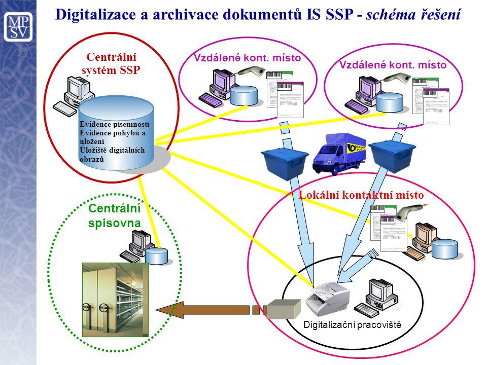Digitalizace a archivace dokumentů IS SSP - schéma řešení