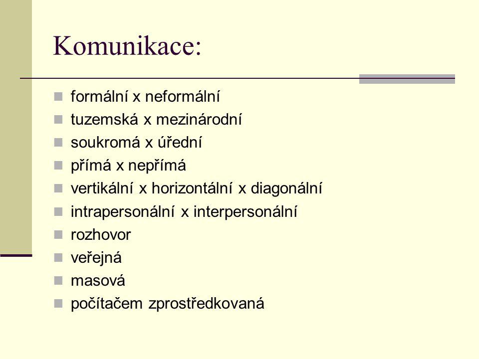 Komunikace: formální x neformální tuzemská x mezinárodní