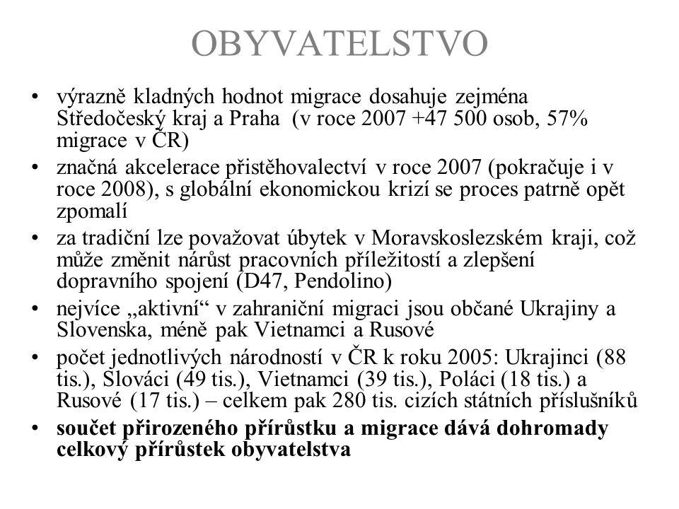 OBYVATELSTVO výrazně kladných hodnot migrace dosahuje zejména Středočeský kraj a Praha (v roce 2007 +47 500 osob, 57% migrace v ČR)