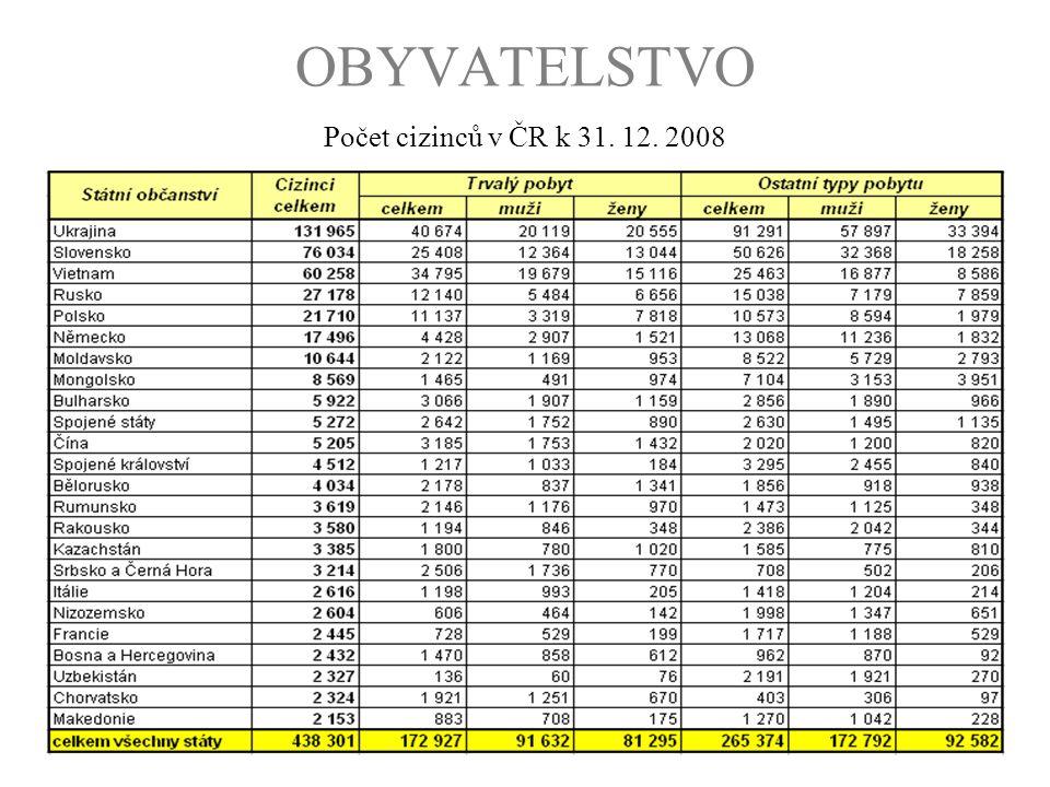 OBYVATELSTVO Počet cizinců v ČR k 31. 12. 2008