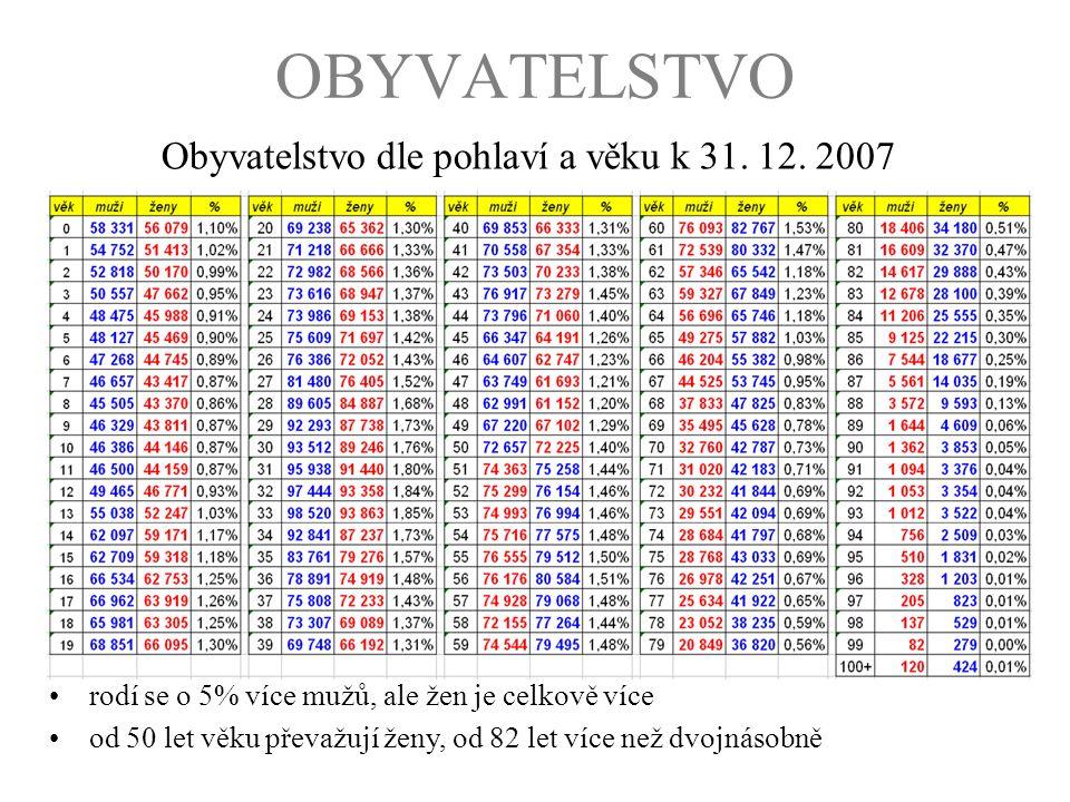Obyvatelstvo dle pohlaví a věku k 31. 12. 2007