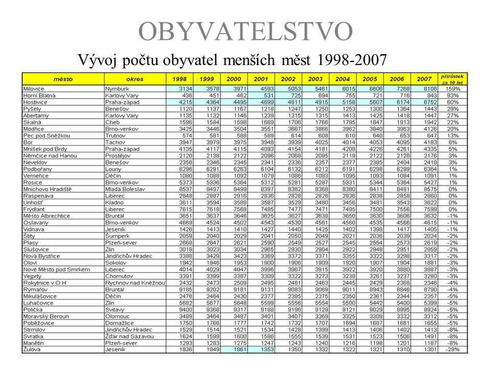 OBYVATELSTVO Vývoj počtu obyvatel menších měst 1998-2007