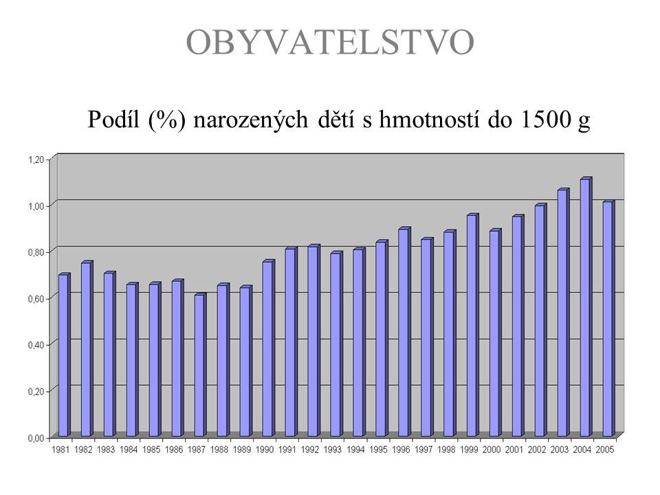 OBYVATELSTVO Podíl (%) narozených dětí s hmotností do 1500 g