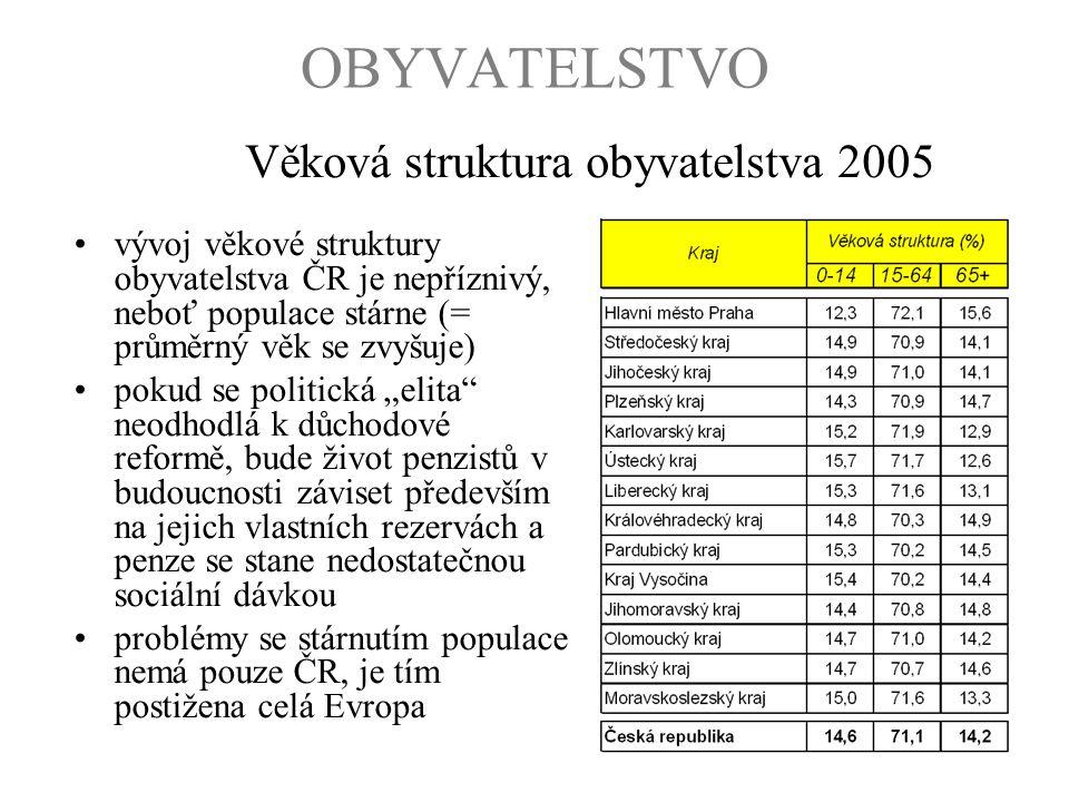 OBYVATELSTVO Věková struktura obyvatelstva 2005