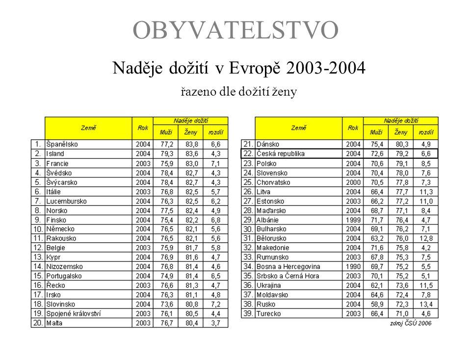 Naděje dožití v Evropě 2003-2004