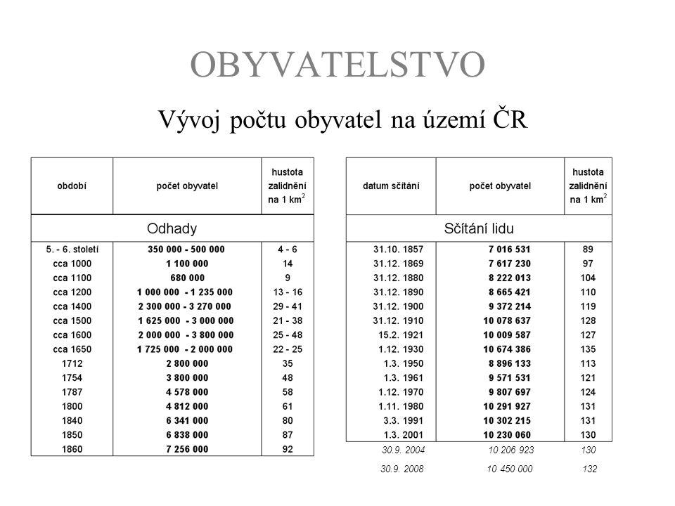 Vývoj počtu obyvatel na území ČR