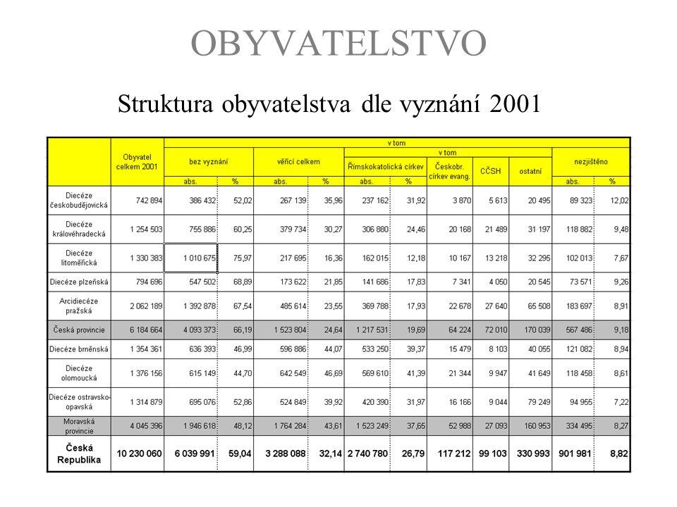 OBYVATELSTVO Struktura obyvatelstva dle vyznání 2001