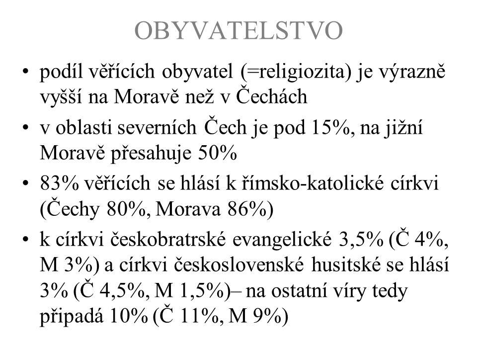 OBYVATELSTVO podíl věřících obyvatel (=religiozita) je výrazně vyšší na Moravě než v Čechách.
