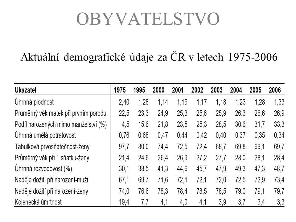 Aktuální demografické údaje za ČR v letech 1975-2006