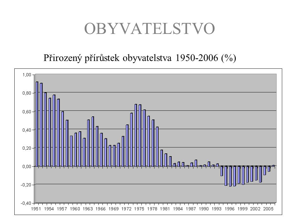 Přirozený přírůstek obyvatelstva 1950-2006 (%)