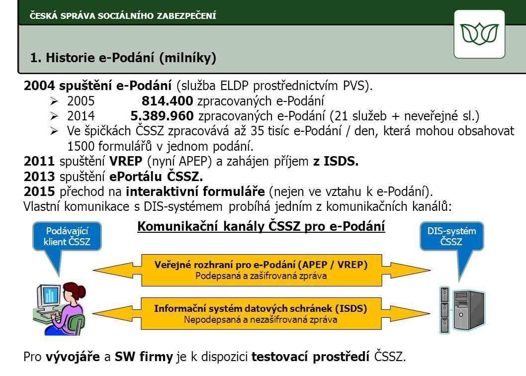 Komunikační kanály ČSSZ pro e-Podání