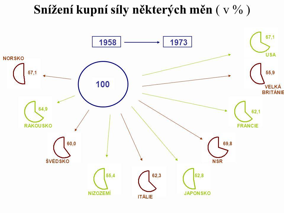 Snížení kupní síly některých měn ( v % )