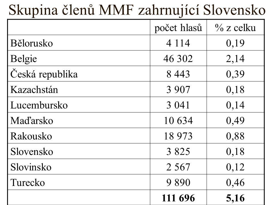 Skupina členů MMF zahrnující Slovensko