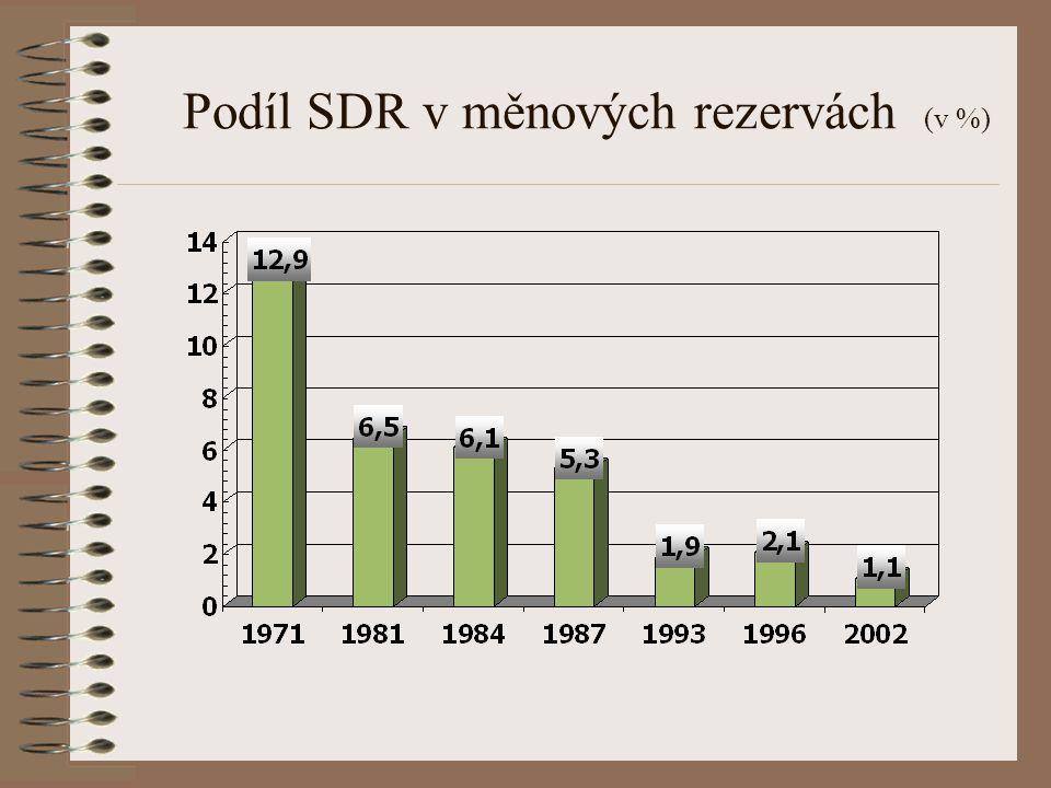 Podíl SDR v měnových rezervách (v %)